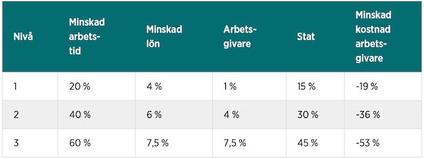 Tabell över informationen om arbetstids- och löneminskning från artikeln